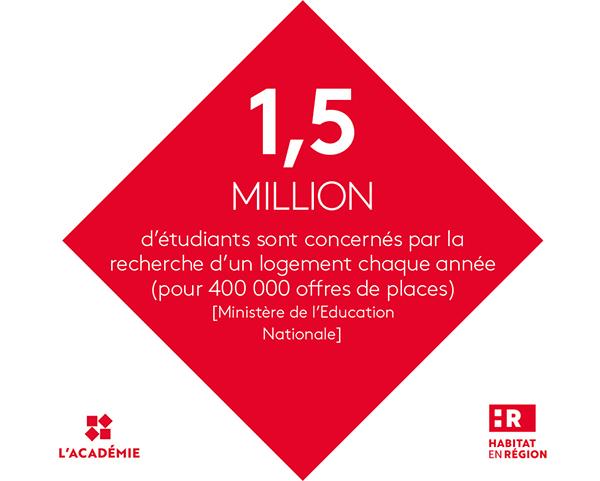 1,5 million d'étudiants sont concernés par la recherche d'un logement chaque année (pour 400 000 offres de places)